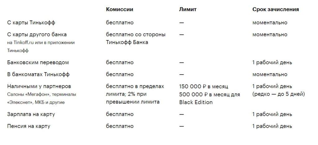 Способы-пополнения-карты-Тинькофф